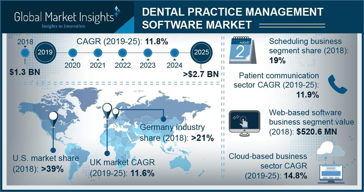 Grafic trenduri software cabinete dentare
